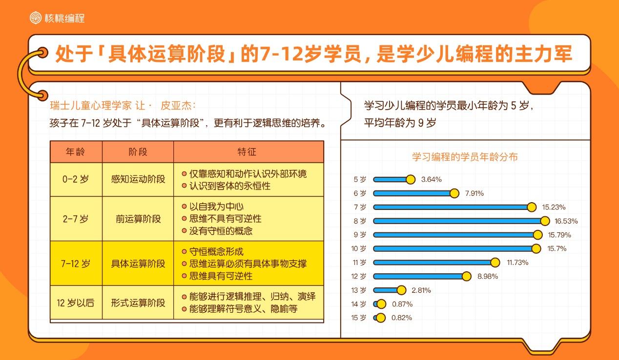 核桃编程行业首发10后少儿编程学习者报告,解密中国少年的AI时代-黑板洞察