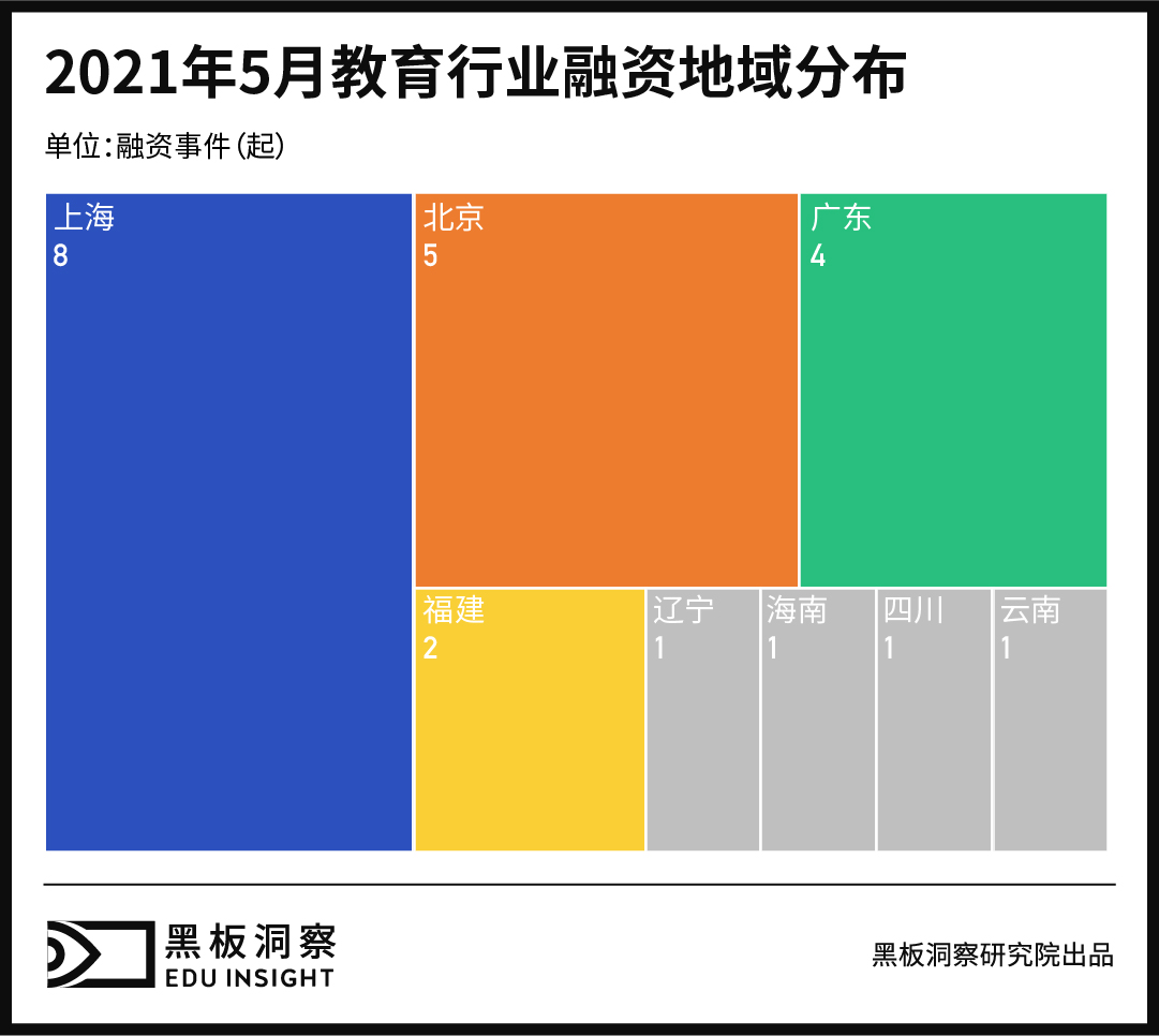 5月教育行业融资报告:23家企业共融资13.24亿元,企业服务赛道热度依旧-黑板洞察